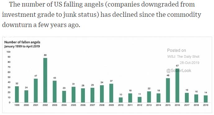 U.S. fallen angels 2019