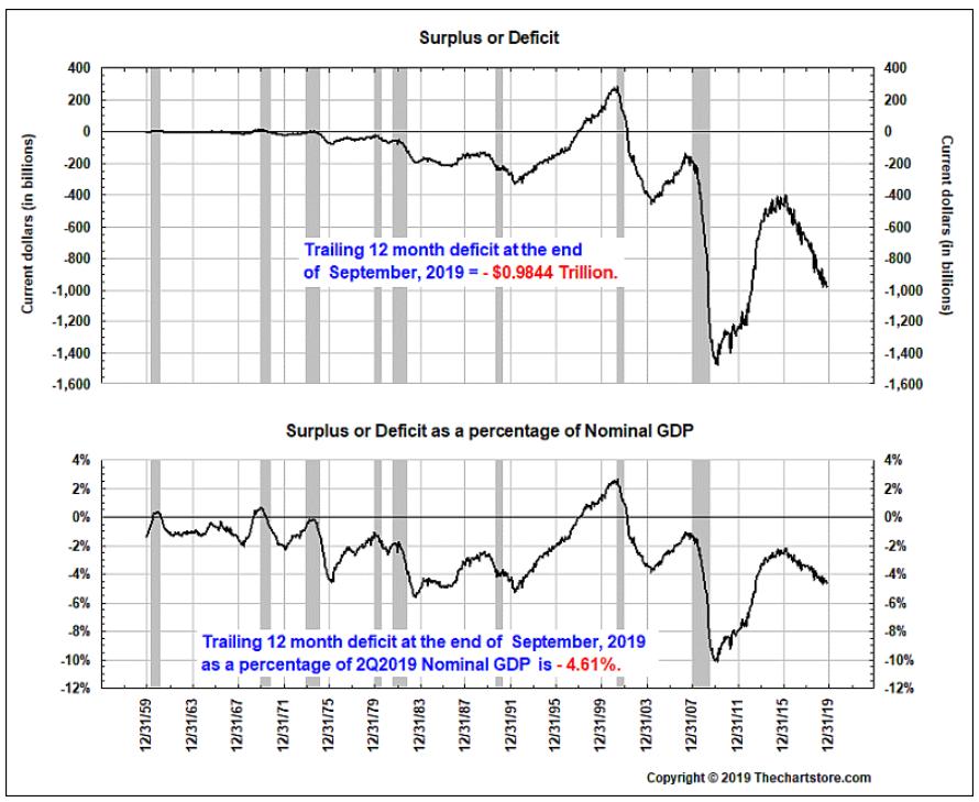 U.S. Q3 Deficit