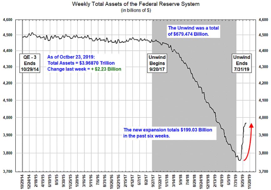 Fed Reserve Assets October 2019