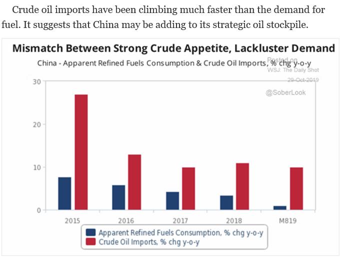 china crude imports
