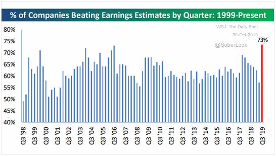 q3 companies beat earnings estimates