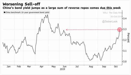 China bond yields