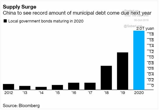 china bond repayments 2020
