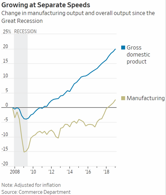 gdp vs manufacturing growth