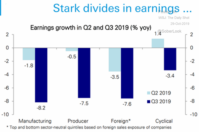 Q2 Q3 earnings sector