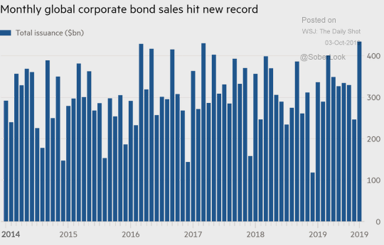 corporate bond sales