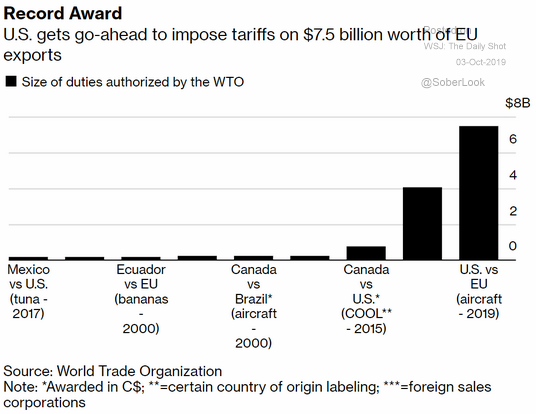 new eu tariffs