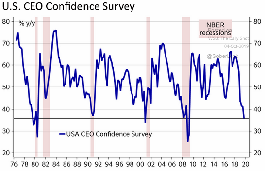 ceo confidence survey