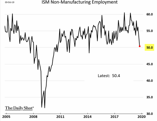 ism non-manufacturing employment