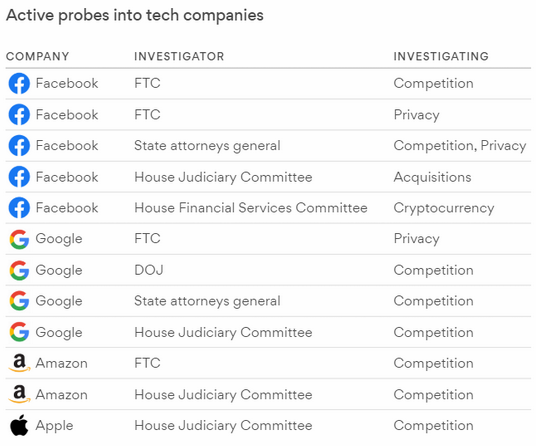 probes into tech companies