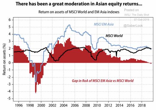 EM equity returns