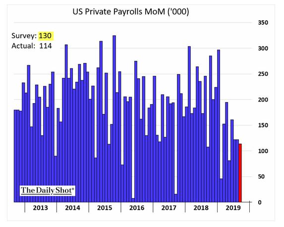 u.s. payrolls