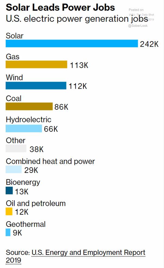 U.S. electricity generation jobs