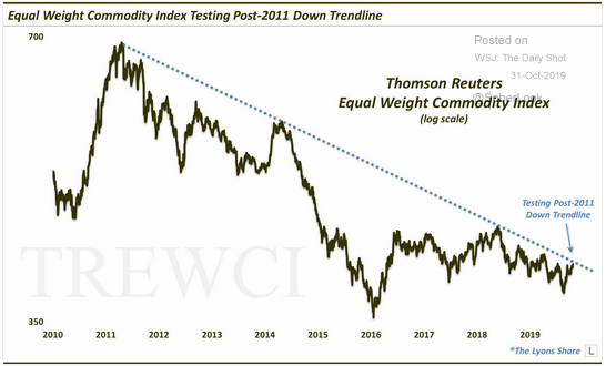 commodities testing trend