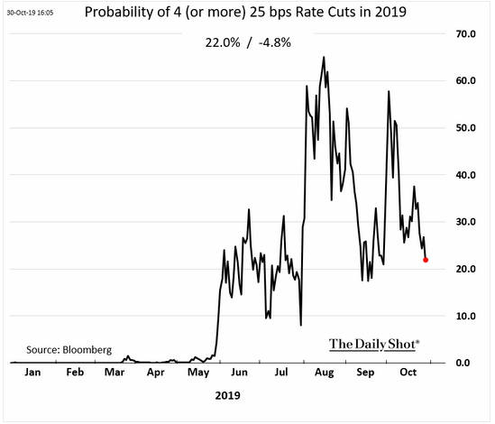 rate cut probability