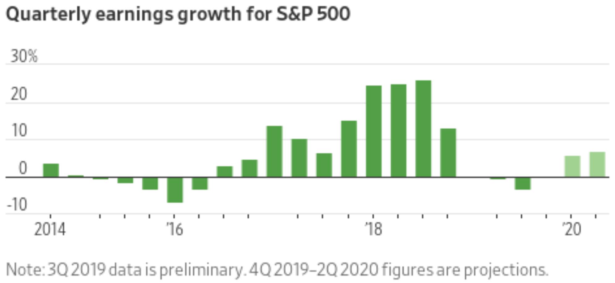 S&p 500 earnings Q3