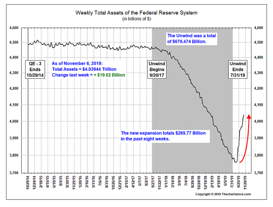 Fed total assets