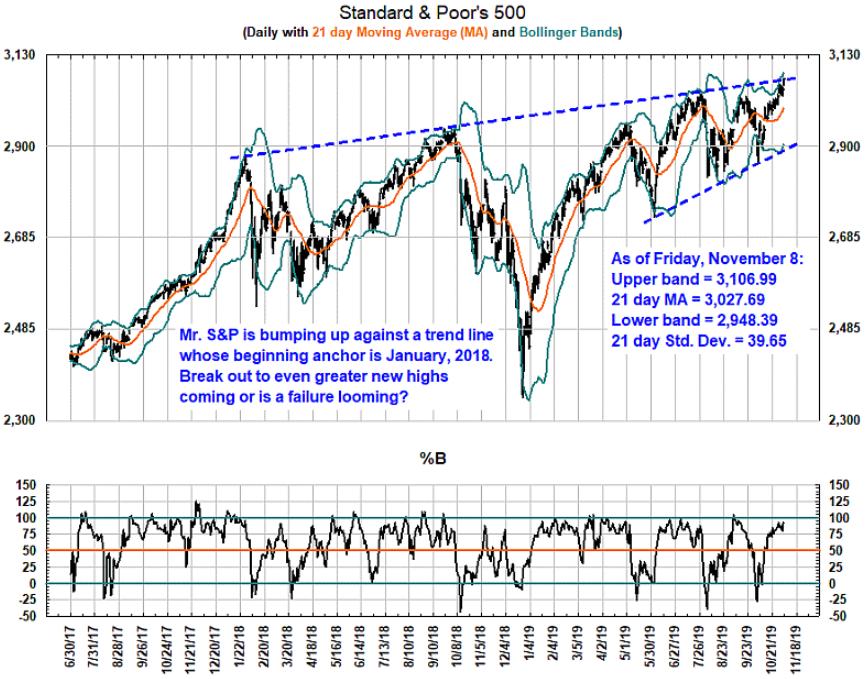 S&P 500 trend lines