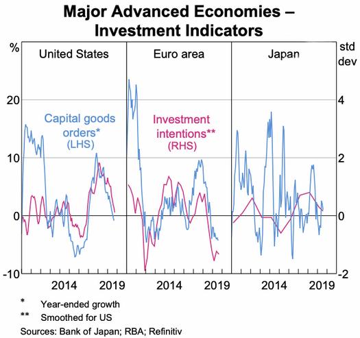 advanced economies investment indicators