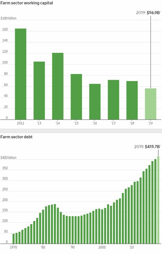 u.s. farm capital and debt