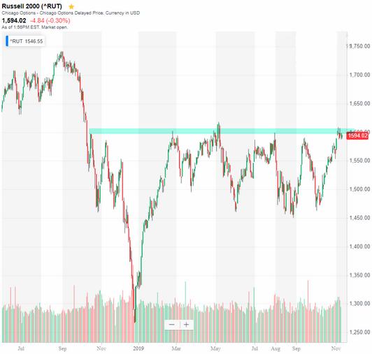 small cap stocks resistance