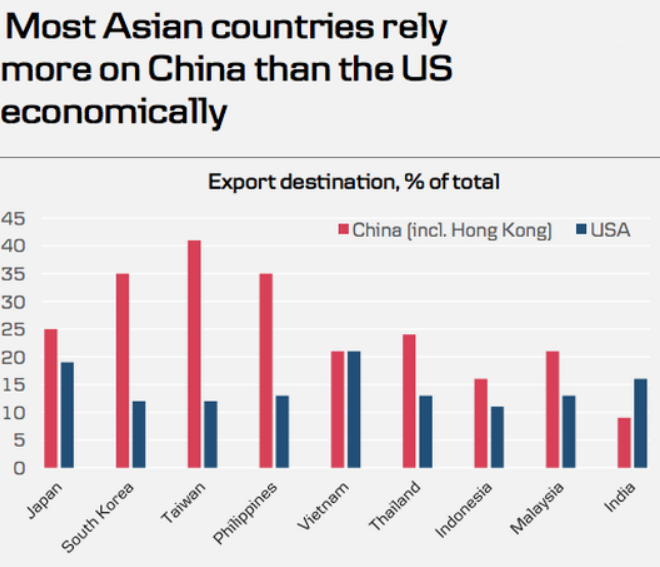 asian trade china vs. u.s.