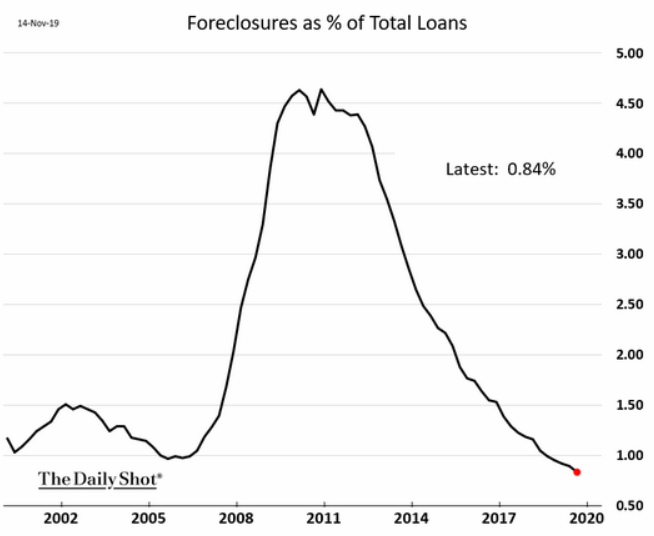 foreclosures % of loans