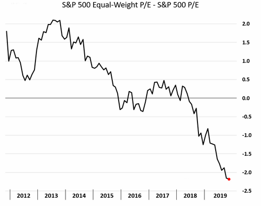 equal vs. market cap weight S&P 500