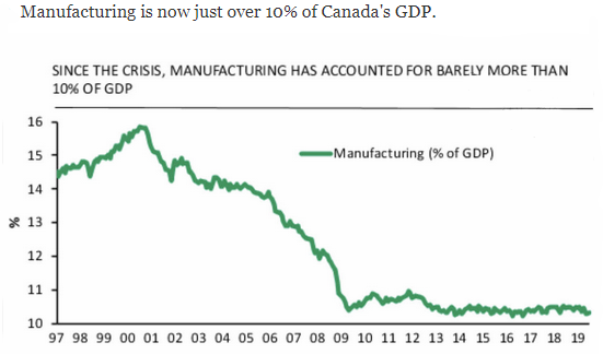 Canada manufacturing % of GDP