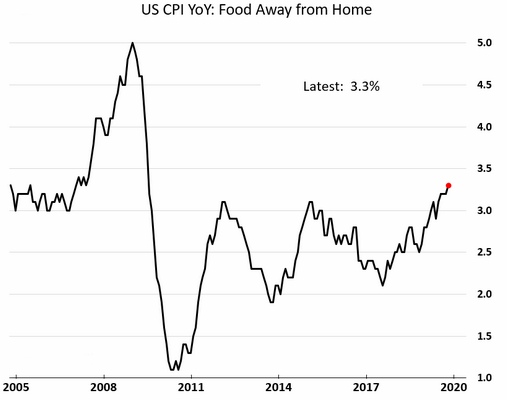 U.S. CPI dining out