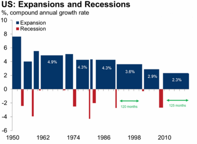 u.s. expansions and recessions