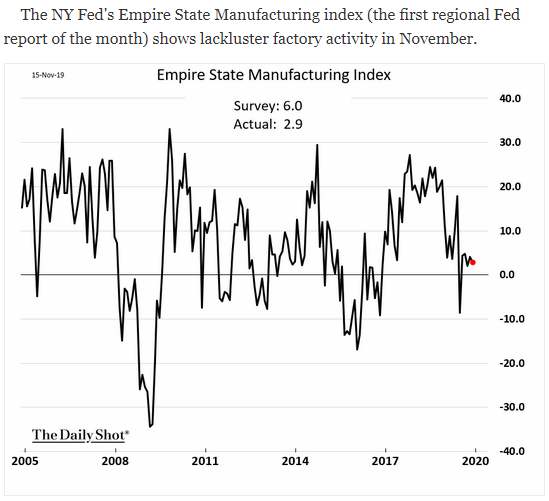 Empire state manufacturing index november 2019