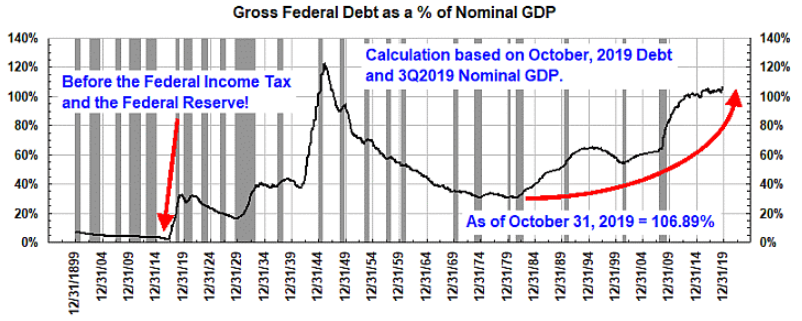 u.s. federal debt to gdp