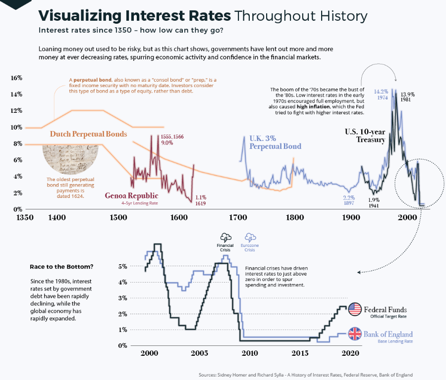 interest rates historical