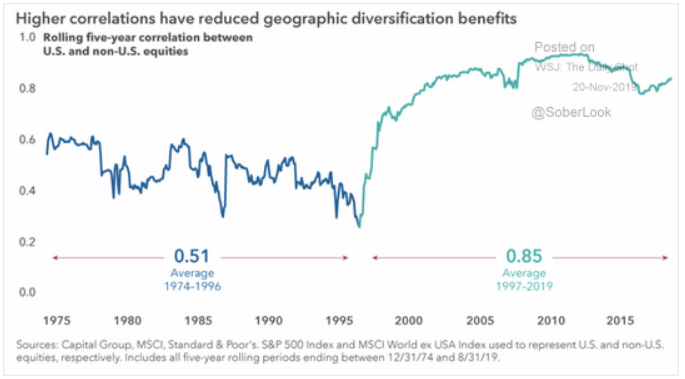 equity geographic diversification