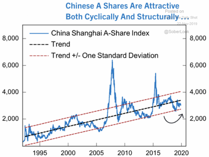 Chinese A shares