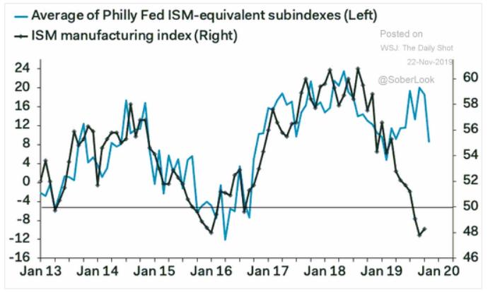 Philadelphia Fed ism manufacturing