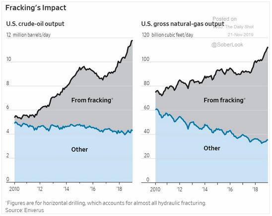 U.S. fracking