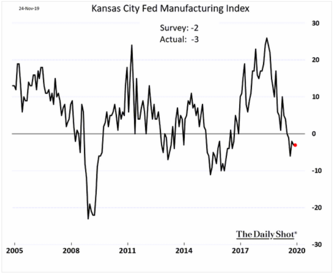 Kansas city manufacturing index