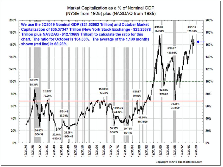 market cap %gdp