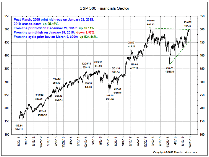 s&P 500 financials sector