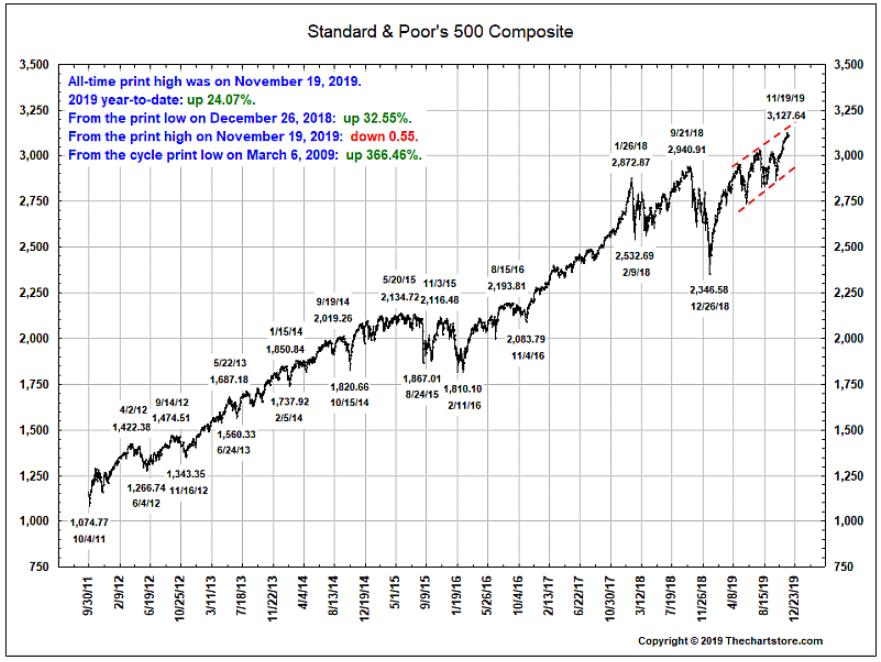 S&P 500 composite november 2019