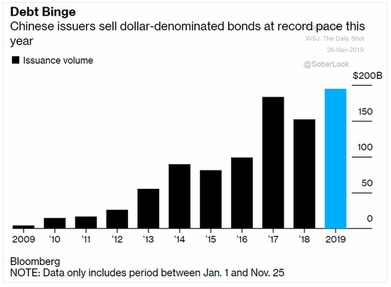 chinese issued dollar-denominated debt