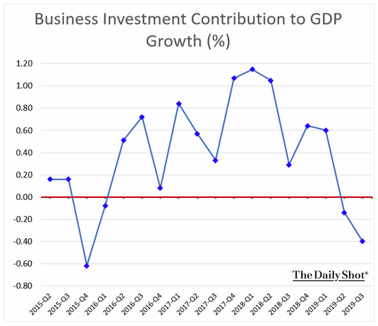 business investment gdp contribution q3