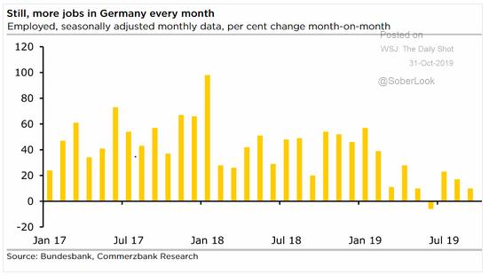 german job growth