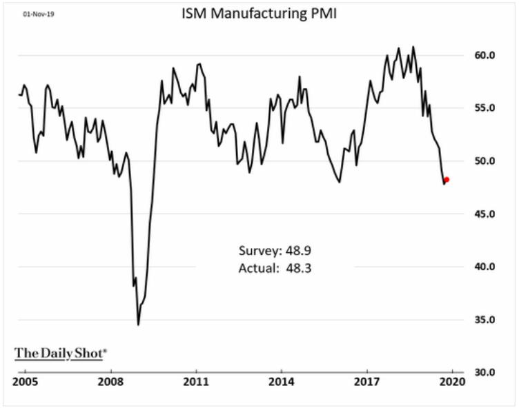 ism manufacturing pmi