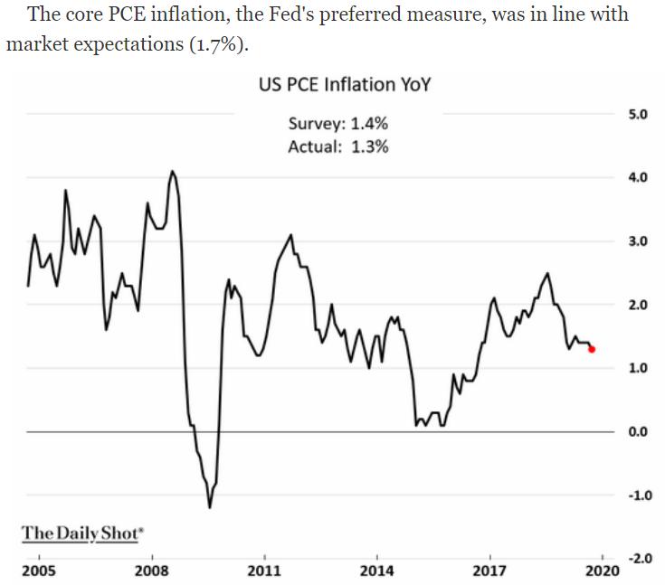 U.S. PCE Inflation yoy