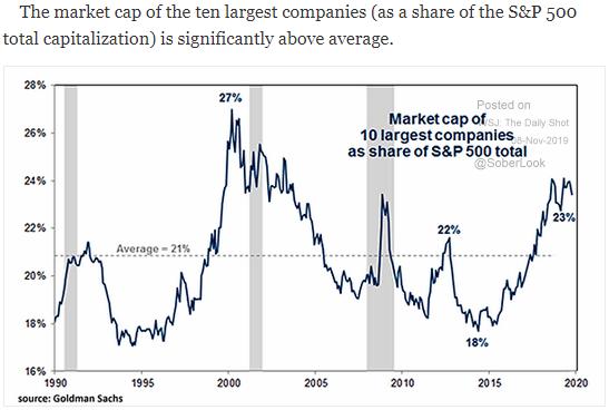 largest companies market cap