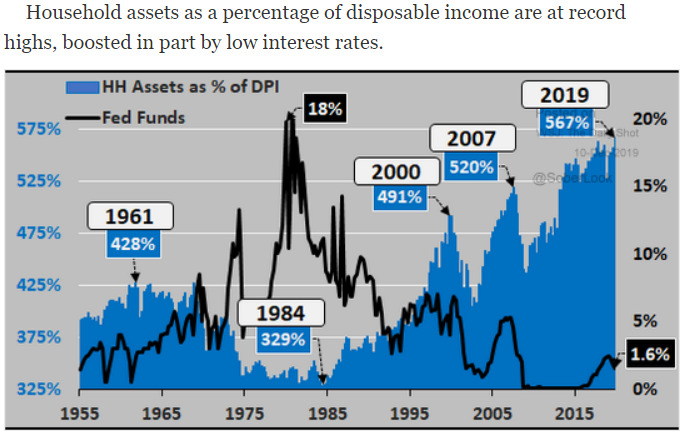 household assets % of dpi vs. fed funds rate