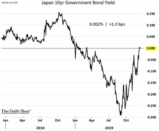 Japan 10yr bond yield